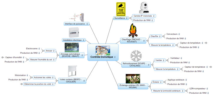 MindMap Preview